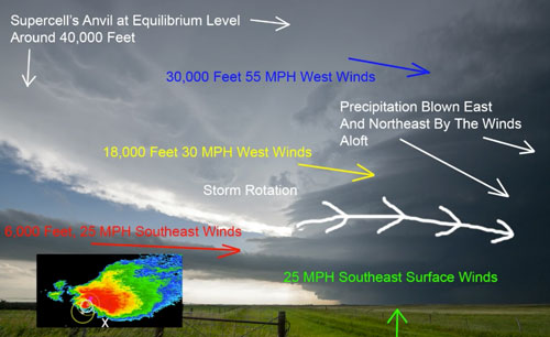 The video set starts with an introduction to storm analysis. Courtesy of Mike Hollingshead, with permission.
